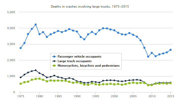 Truck Accident Fatality Statistics