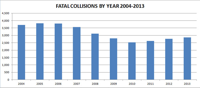 Traffic Fatalities California