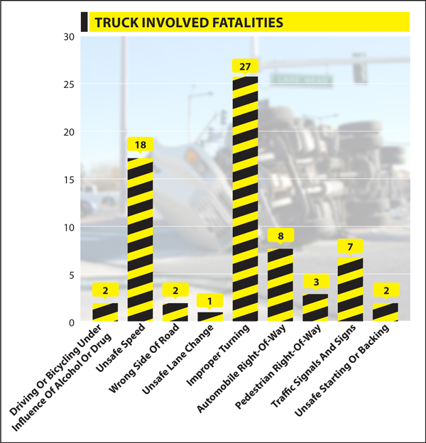 Cause of fatal collisions where truck driver was at fault in California (2013)